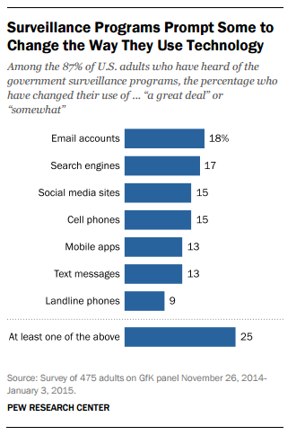 Survey Reveals Americans Don't Care Being Spied On